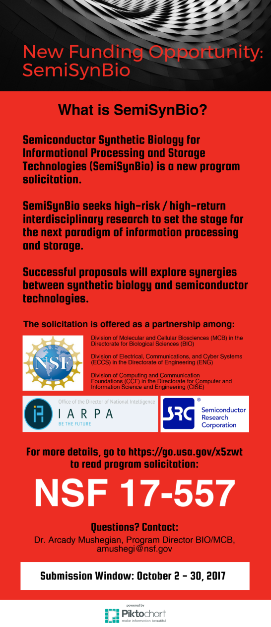 "This infographic displays information about a new funding opportunity called Semi Syn Bio. The text reads, ""What is SemiSynBio? Semiconductor Synthetic Biology for Informational Processing and Storage Technologies (SemiSynBio) is a new program solicitation. SemiSynBio seeks high-risk / high-return interdisciplinary research to set the stage for the next paradigm of information processing and storage. Successful proposals will explore synergies between synthetic biology and semiconductor technologies. The soliciation is offered as a partnership among: NSF Division of Molecular and Cellular Biosciences (MCB) in the Directorate of Biological Sciences (BIO), Division of Electrical, Communications, and Cyber Systems (ECCS) in the Directorate of Engineering (ENG), and Division of Computing and Communication Foundations (CCF) in the Directorate of Computer and Information Science and Engineering (CISE), Office of the Director of National Intelligence IARPA ""Be the Future"", and SRC Semiconductor Research Corporation. For more details, go to https://go.usa.gov/x5zwt to read program solicitation: NSF 17-557. Questions? Contact: Dr. Arcady Mushegian, Program Director BIO/MCB, amushegi@nsf.gov Submission Window: October 2 - 30, 2017"