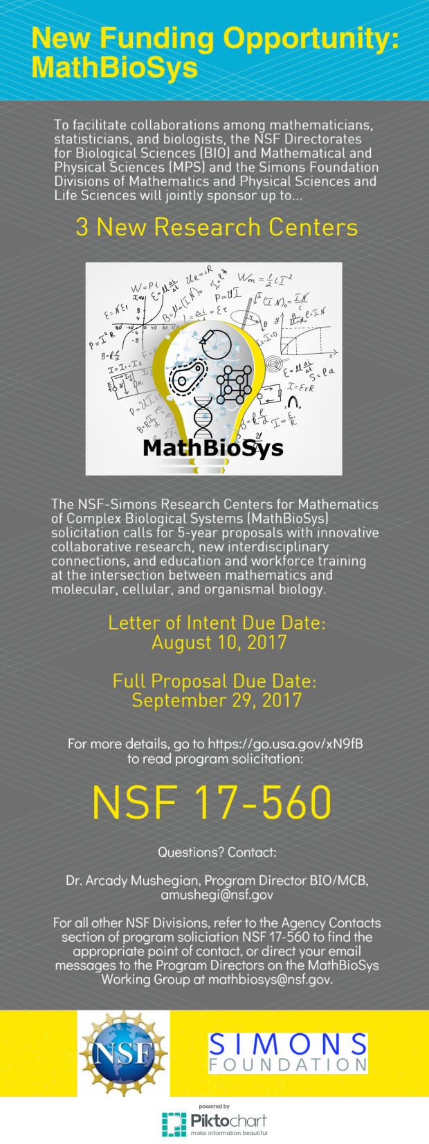 "The infographic shows a new funding opportunity. The title in yellow with a blue background at the top says New Funding Opportunity: MathBioSys. The rest of the image is grey with white angled lines and white or yellow text. A drawing of a light bulb on top of math layered with biological drawings and the words MathBioSys is the middle of the image. The text reads, ""To faciliate collaborations among mathematicians, statisticians, and biologists, the NSF Directorates for Biological Sciences (BIO) and Mathematical and Physical Sciences (MPS) and the Simons Foundation Divisions of Mathematics and Physical Sciences and Life Sciences will jointly sponsor up to... 3 New Research Centers. The NSF-Simons Research Centers for Mathematics of Complex Biological Systems (MathBioSys) soliciation calls for 5-year proposals with innovative collaborative research new interdisciplinary connections, and education and workforce training at the intersection between mathematics and molecular, cellular, and organismal biology. Letter of Intent Due Date: August 10, 2017. Full Proposal Due Date: September 29, 2017. For more details, go to https://go.usa.gov/xN9f to read program soliciation: NSF 17-560. Questions? Contact: Dr. Arcady Mushegian, Program Director BIO/MCB, amushi@nsf.gov. For all other NSF Divisions, refer to the Agency Contacts section of program soliciation NSF 17-560 to find the appropriate point of contact, or direct your email messages to the Program Directors on the MathBioSys Working Group at mathbiosys@nsf.gov. The bottom of the image shows the NSF and Simons Foundation logos."