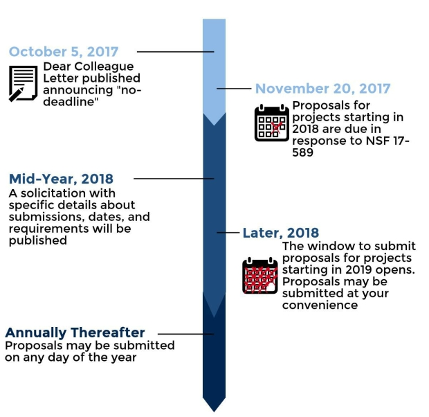 A timeline of the changes to come over the next two years