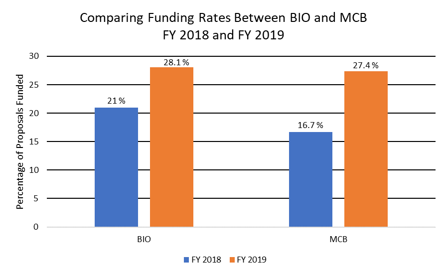 This graph is a visual demonstration of earlier text: Comparing proposal data* from FY 2018 to FY 2019, BIO has found that there was an increase in funding rates for all Divisions within BIO. For MCB, the rate increased from 16.7% to 27.4% (see graph below).